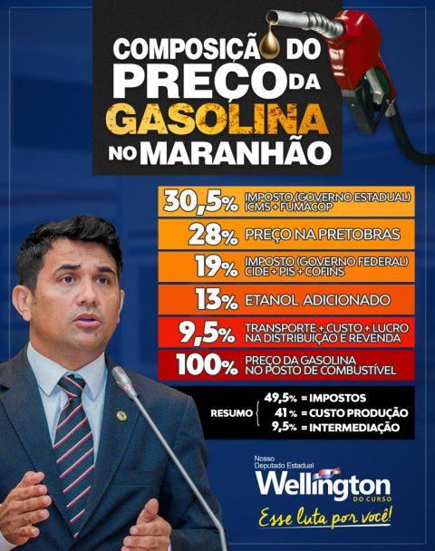 Wellington do Curso desafia governador Flávio Dino a baixar ICMS dos combustíveis no Maranhão